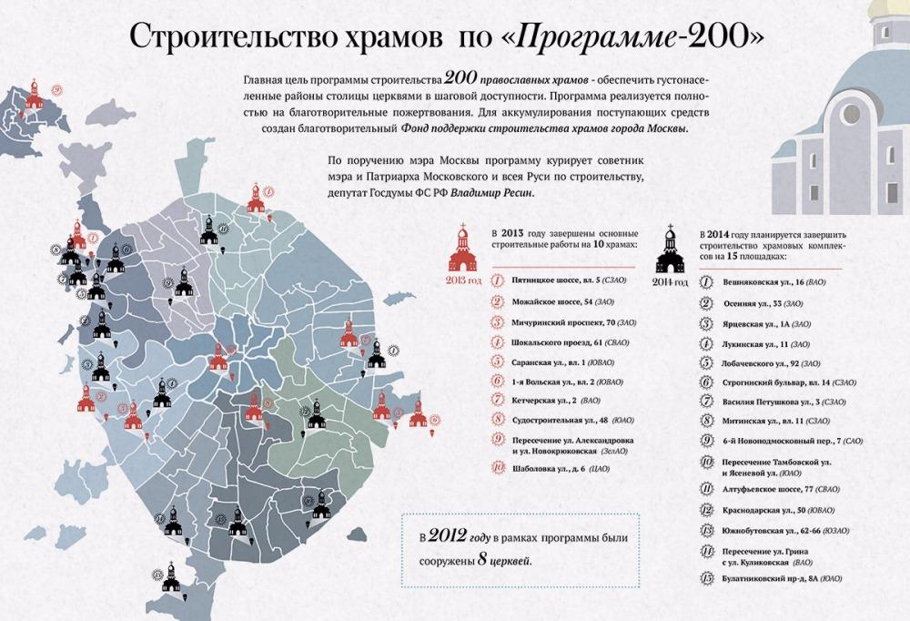 Строительство храмов по «Программе-200» — Комплекс градостроительной ...