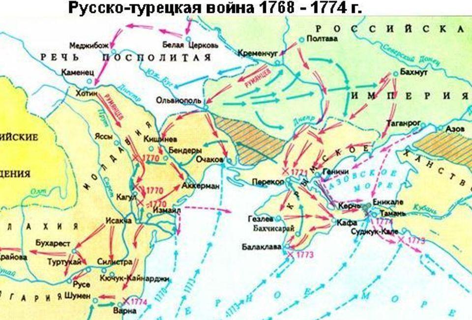 русско турецкая война