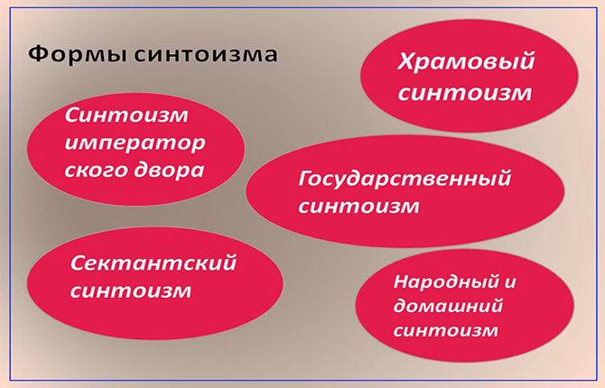 Формы синтоизма
